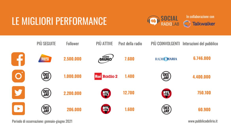 La performance delle radio italiane sui social