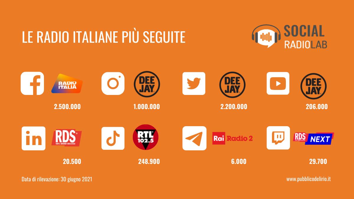Radio italiane e social media: migliori performance nel primo semestre 2021