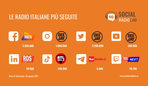 Tutti i numeri delle radio italiane più seguite su Facebook, Instagram, Twitter, YouTube e LinkedIn, TikTok, Telegram, Twitch