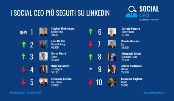 Mappatura dei CEO italiani più seguiti su LinkedIn