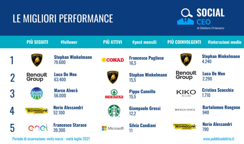 Le migliori performance dei CEO italiani su LinkedIn: follower, numero di post mensili e interazioni medie